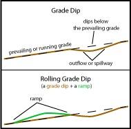 grade reversals